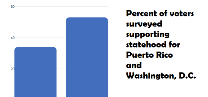 statehood-poll